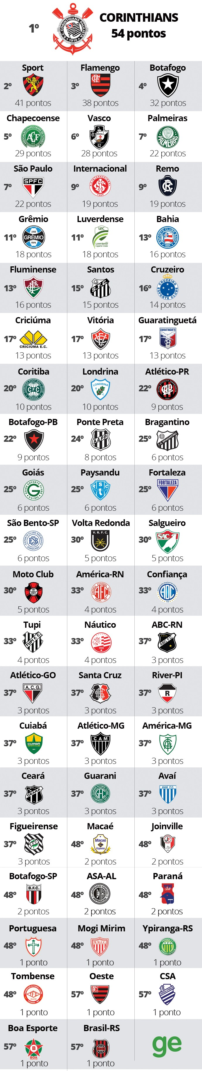 ranking clubes
